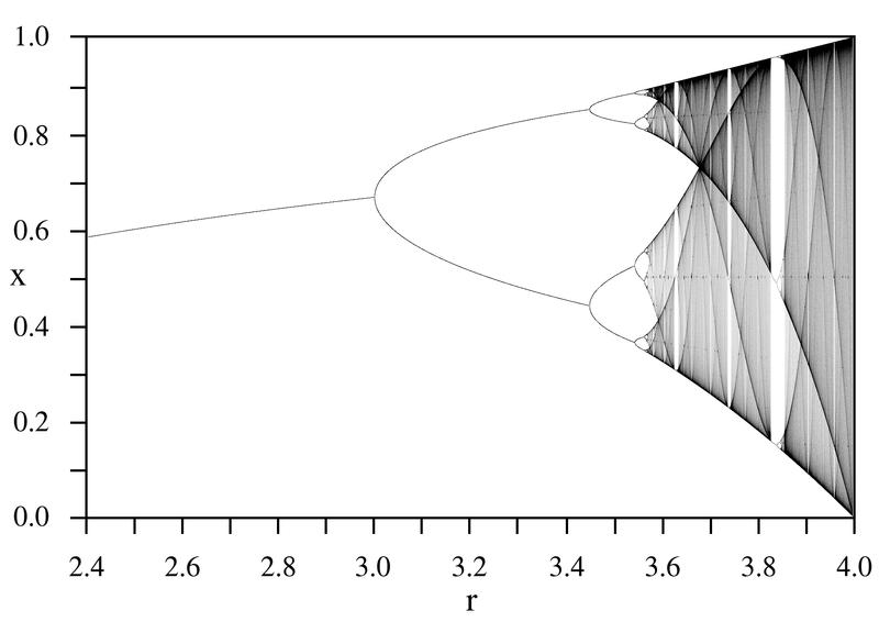 Feigenbaum-Diagramm erzeugen und analysieren