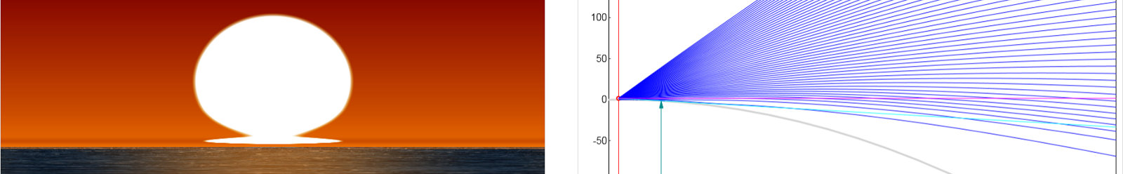 ⇒ Simulation of Atmospheric Refraction