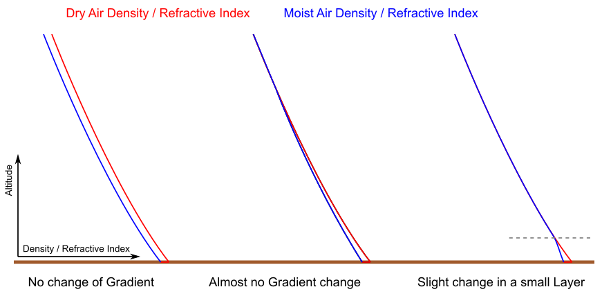 Density/Refractivity change due to Water Vapor
