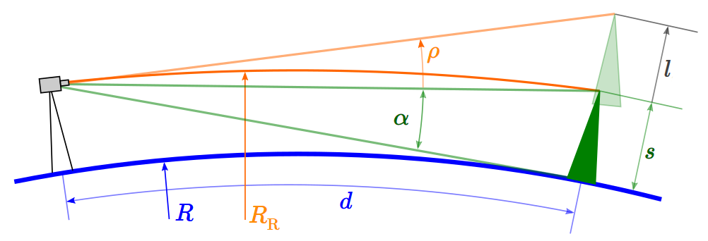 Graph: Refraction angle und Measures