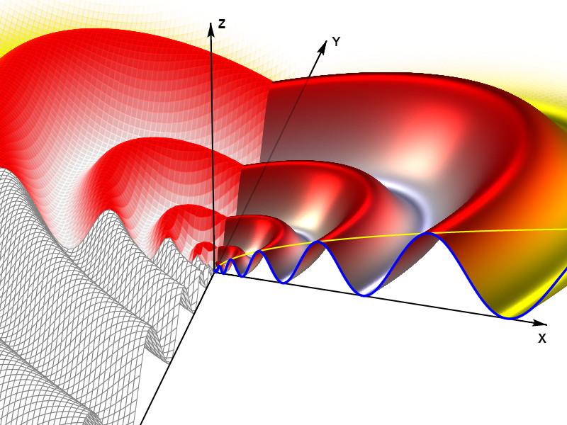 3D Herz-Kurven