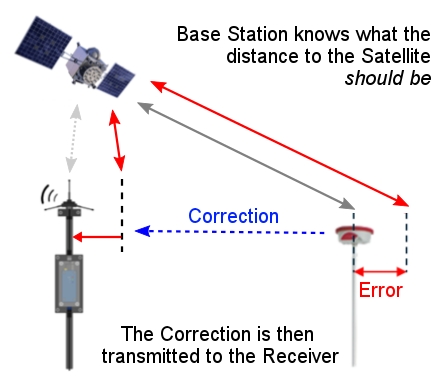 How Differential GPS works