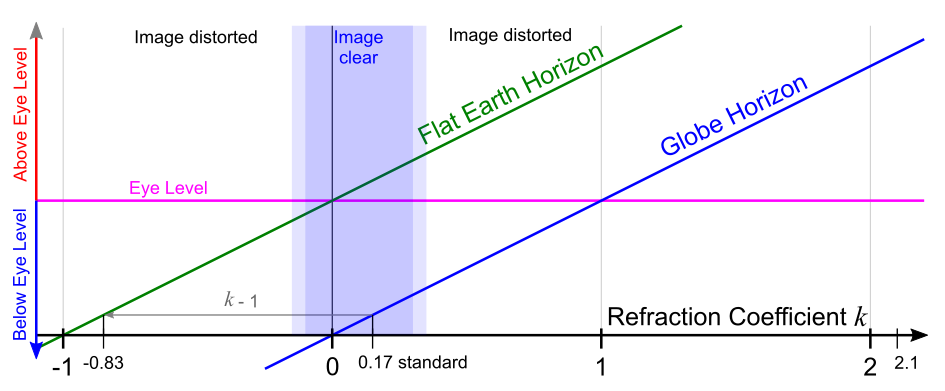 Correlation between Refraction and Horizon Drop