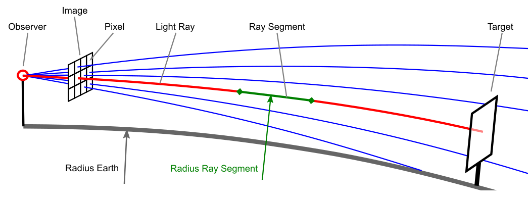 How the Ray Tracer works