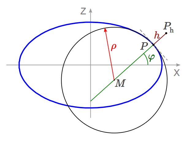 Earth Gravity Calculator