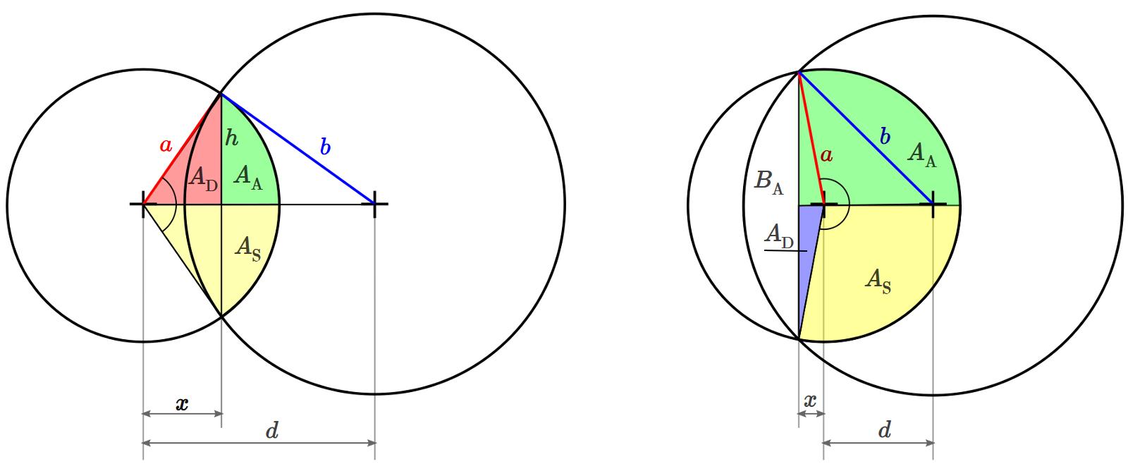 kreis flächeninhalt berechnen
